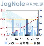 ジョギング走行距離