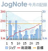 ジョギング距離