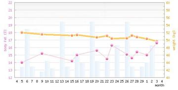 体重・体脂肪率グラフ