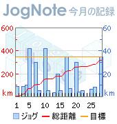 2月ジョギング走行距離グラフ
