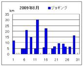 ジョギンググラフ