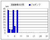 ジョギング走行距離グラフ
