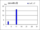 ジョギング距離グラフ